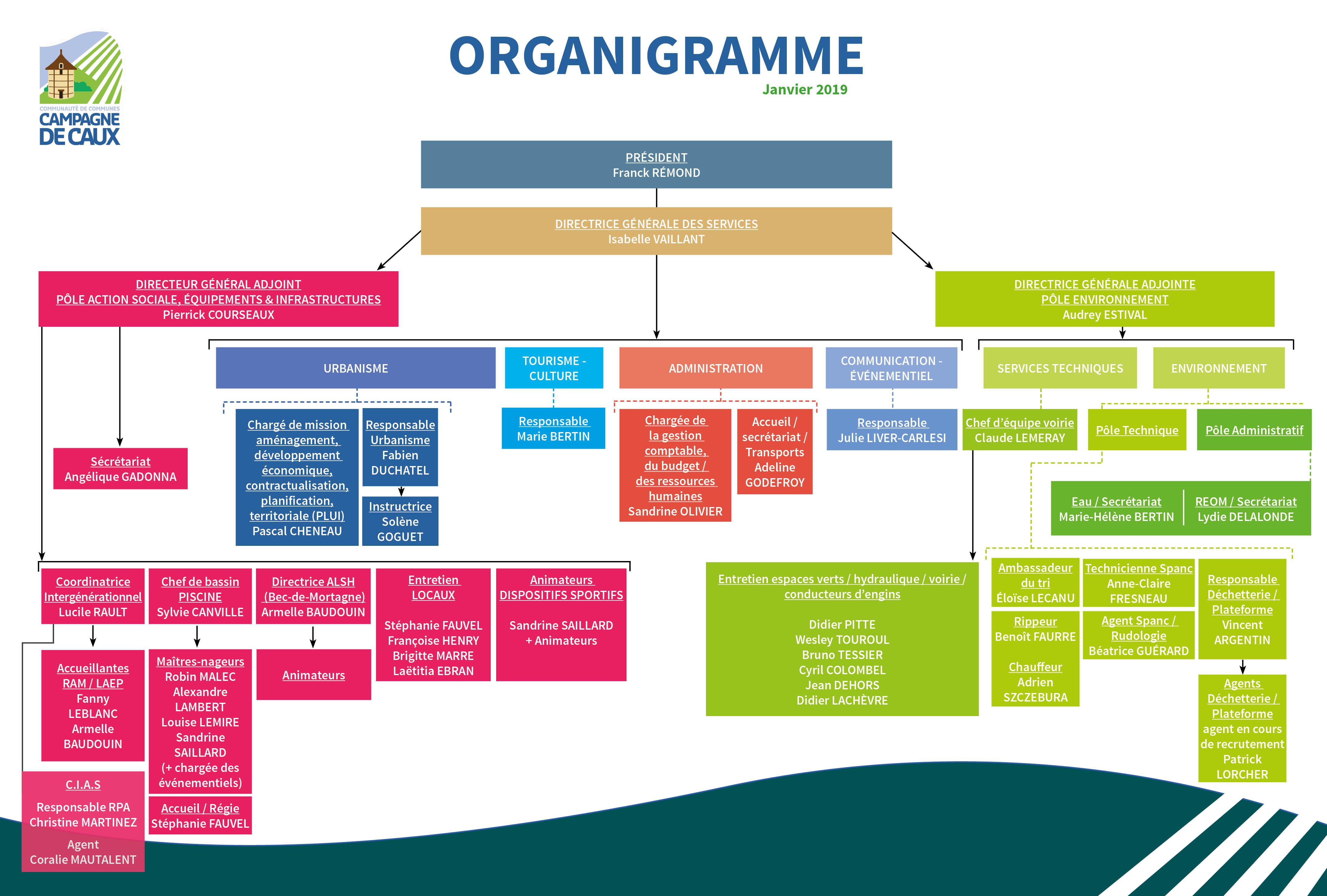 Organigramme4C